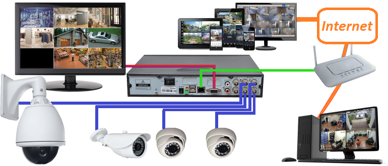Videovigilancia ip tecalsa seguridad y alarmastecalsa - Sistemas de videovigilancia ...