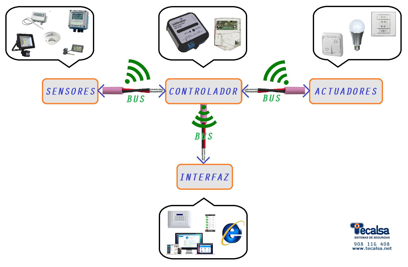 Componentes de un sistema domótico